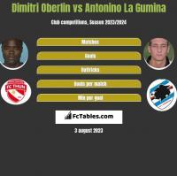 Dimitri Oberlin vs Antonino La Gumina h2h player stats