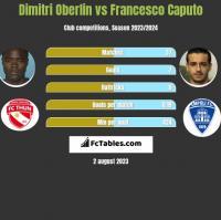 Dimitri Oberlin vs Francesco Caputo h2h player stats