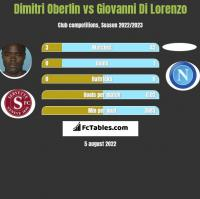 Dimitri Oberlin vs Giovanni Di Lorenzo h2h player stats