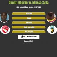 Dimitri Oberlin vs Idrissa Sylla h2h player stats