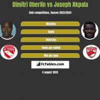 Dimitri Oberlin vs Joseph Akpala h2h player stats