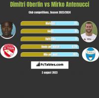 Dimitri Oberlin vs Mirko Antenucci h2h player stats