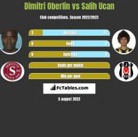 Dimitri Oberlin vs Salih Ucan h2h player stats