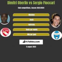 Dimitri Oberlin vs Sergio Floccari h2h player stats