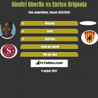 Dimitri Oberlin vs Enrico Brignola h2h player stats