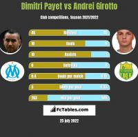 Dimitri Payet vs Andrei Girotto h2h player stats