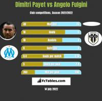 Dimitri Payet vs Angelo Fulgini h2h player stats