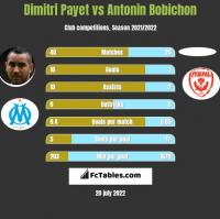 Dimitri Payet vs Antonin Bobichon h2h player stats