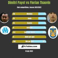 Dimitri Payet vs Florian Thauvin h2h player stats