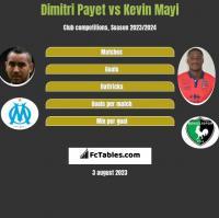 Dimitri Payet vs Kevin Mayi h2h player stats