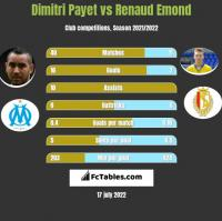 Dimitri Payet vs Renaud Emond h2h player stats