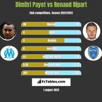 Dimitri Payet vs Renaud Ripart h2h player stats