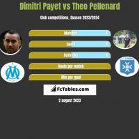 Dimitri Payet vs Theo Pellenard h2h player stats
