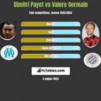 Dimitri Payet vs Valere Germain h2h player stats