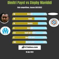 Dimitri Payet vs Stephy Mavididi h2h player stats