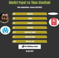 Dimitri Payet vs Timo Stavitski h2h player stats