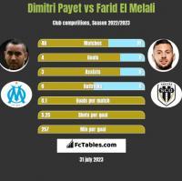 Dimitri Payet vs Farid El Melali h2h player stats