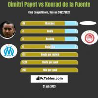 Dimitri Payet vs Konrad de la Fuente h2h player stats