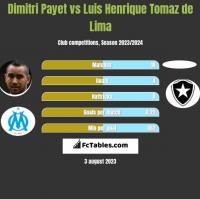 Dimitri Payet vs Luis Henrique Tomaz de Lima h2h player stats