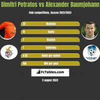 Dimitri Petratos vs Alexander Baumjohann h2h player stats