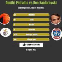Dimitri Petratos vs Ben Kantarovski h2h player stats