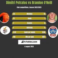 Dimitri Petratos vs Brandon O'Neill h2h player stats