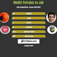 Dimitri Petratos vs Jair h2h player stats