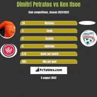 Dimitri Petratos vs Ken Ilsoe h2h player stats