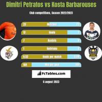 Dimitri Petratos vs Kosta Barbarouses h2h player stats