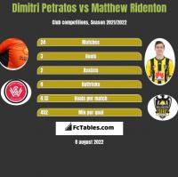 Dimitri Petratos vs Matthew Ridenton h2h player stats