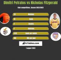 Dimitri Petratos vs Nicholas Fitzgerald h2h player stats