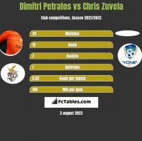 Dimitri Petratos vs Chris Zuvela h2h player stats