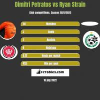 Dimitri Petratos vs Ryan Strain h2h player stats