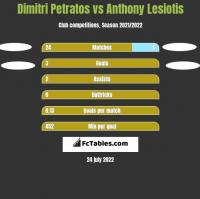 Dimitri Petratos vs Anthony Lesiotis h2h player stats