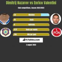 Dimitrij Nazarov vs Enrico Valentini h2h player stats
