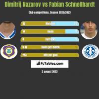 Dimitrij Nazarov vs Fabian Schnellhardt h2h player stats