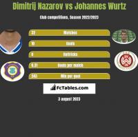 Dimitrij Nazarov vs Johannes Wurtz h2h player stats