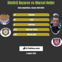 Dimitrij Nazarov vs Marcel Heller h2h player stats