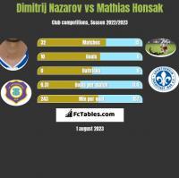 Dimitrij Nazarov vs Mathias Honsak h2h player stats