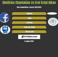 Dimitrios Chantakias vs Erol Erdal Alkan h2h player stats