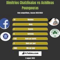 Dimitrios Chatziisaias vs Achilleas Poungouras h2h player stats