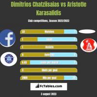 Dimitrios Chatziisaias vs Aristotle Karasalidis h2h player stats