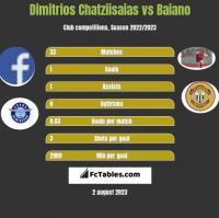 Dimitrios Chatziisaias vs Baiano h2h player stats