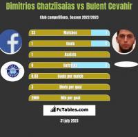Dimitrios Chatziisaias vs Bulent Cevahir h2h player stats