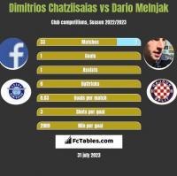 Dimitrios Chatziisaias vs Dario Melnjak h2h player stats