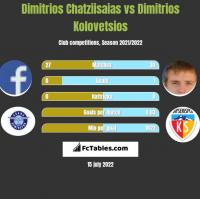 Dimitrios Chatziisaias vs Dimitrios Kolovetsios h2h player stats
