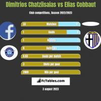 Dimitrios Chatziisaias vs Elias Cobbaut h2h player stats