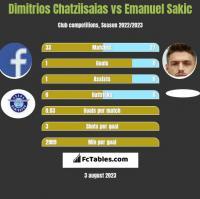 Dimitrios Chatziisaias vs Emanuel Sakic h2h player stats