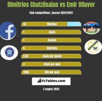 Dimitrios Chatziisaias vs Emir Dilaver h2h player stats