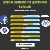 Dimitrios Chatziisaias vs Epaminondas Pantelakis h2h player stats